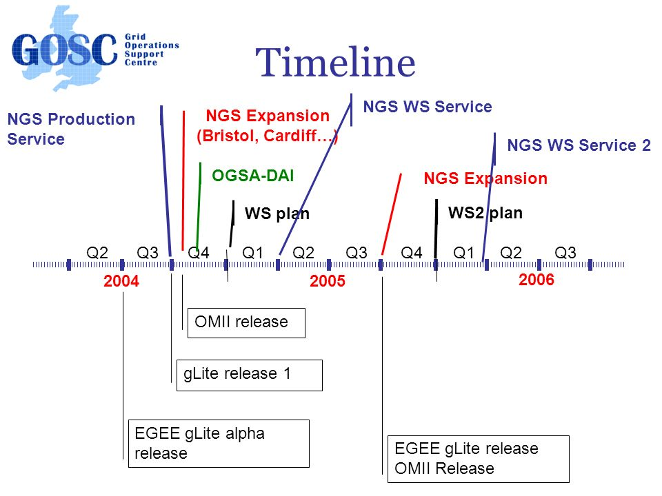 Timeline Q2Q4Q2Q3Q1Q4Q3Q2Q1Q3 2004 2006 2005 EGEE gLite alpha release gLite release 1 OMII release NGS Expansion (Bristol, Cardiff…) OGSA-DAI WS plan