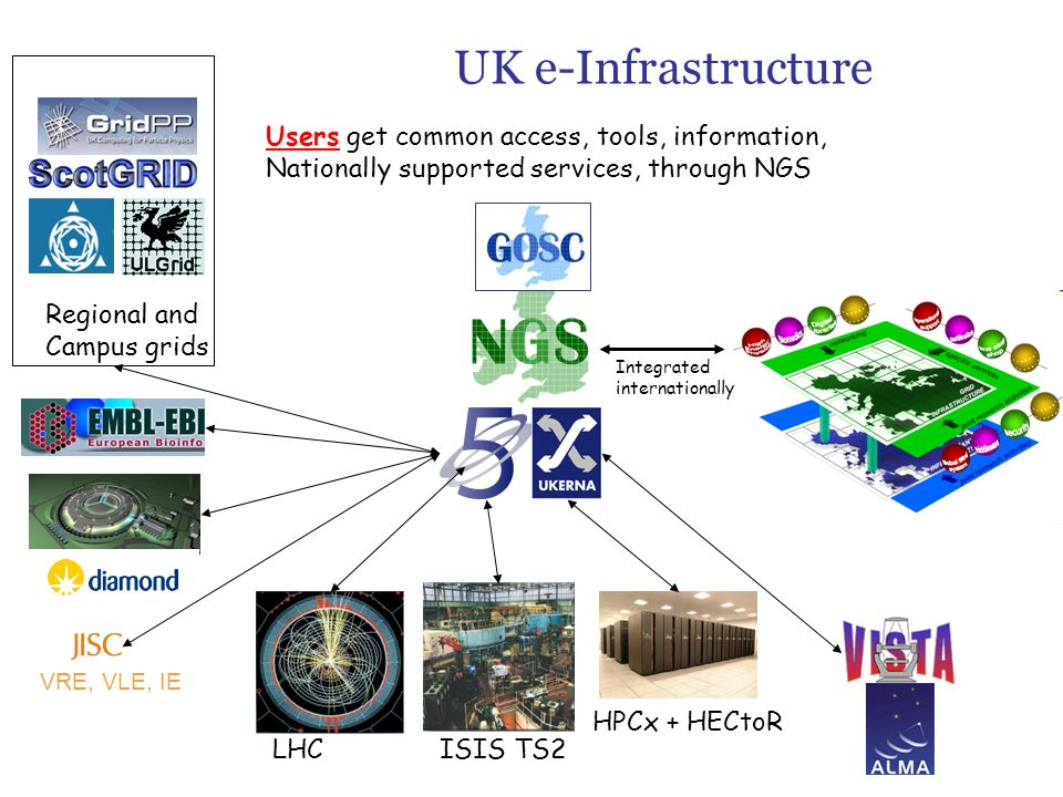 UK e-Infrastructure LHC ISIS TS2 HPCx + HECtoR Regional and Campus grids Users get common access, tools, information, Nationally supported services, through NGS Integrated internationally VRE, VLE, IE