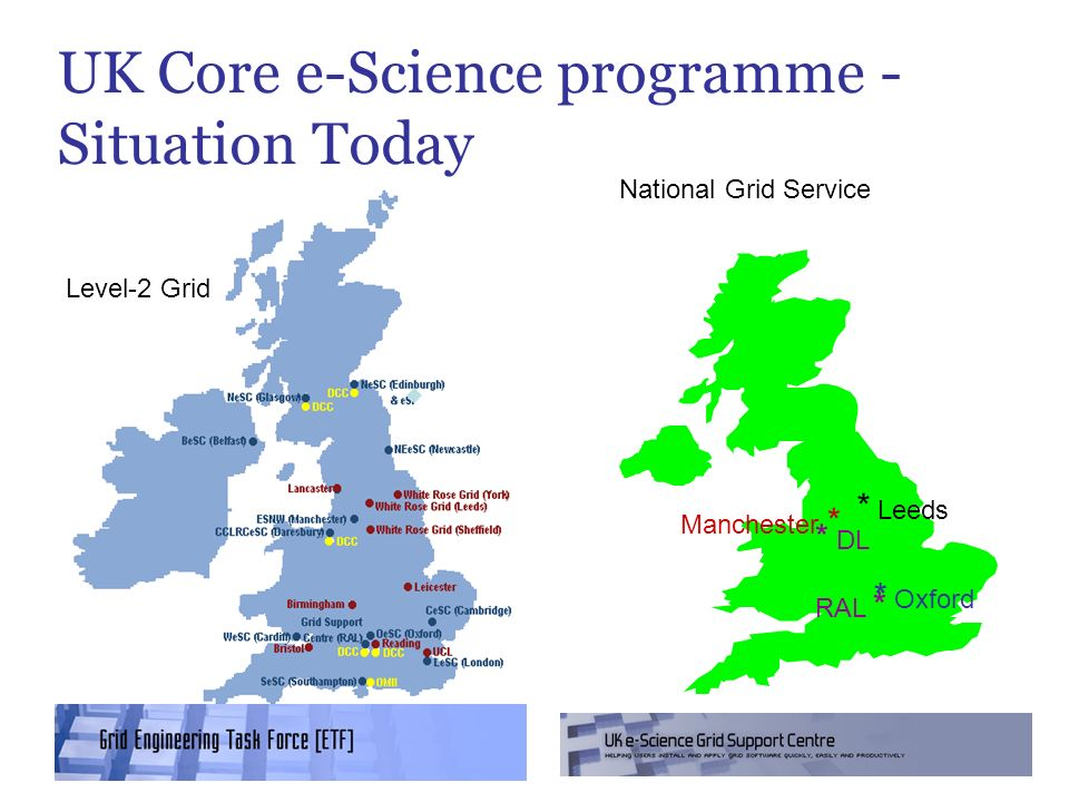 UK Core e-Science programme - Situation Today * Leeds Manchester * * Oxford RAL * Level-2 Grid National Grid Service * DL