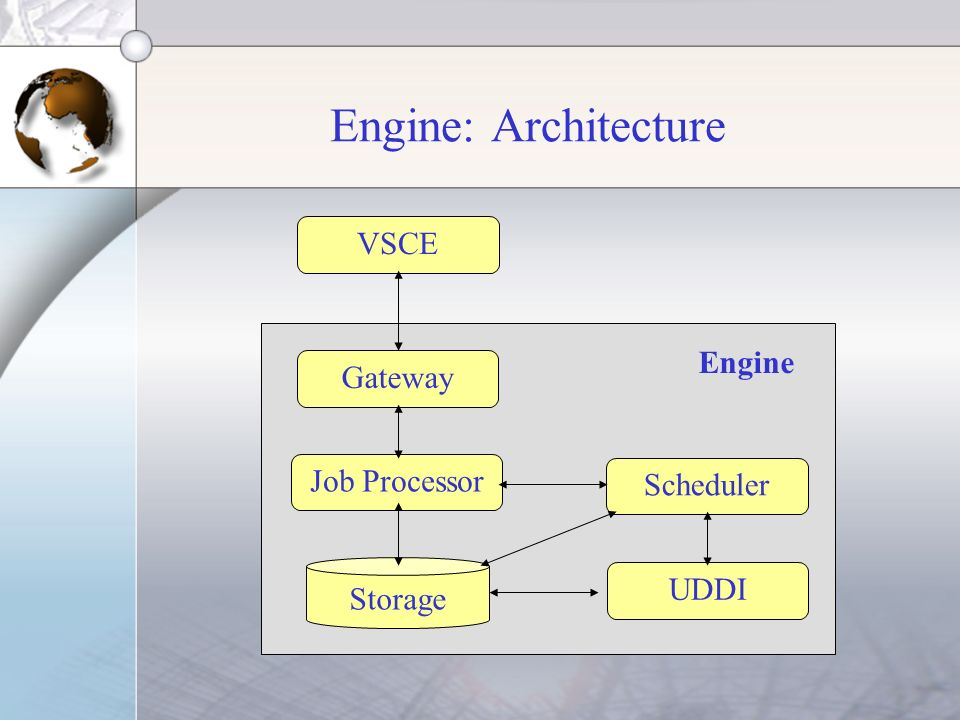 Engine: Architecture Gateway Job Processor Storage Scheduler UDDI VSCE Engine