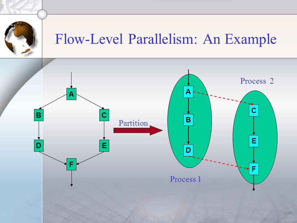 Flow-Level Parallelism: An Example A BC DE F A B C D E F Partition Process 1 Process 2