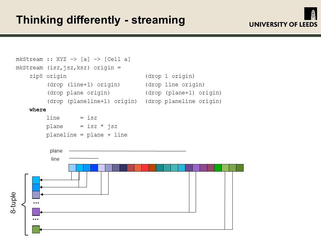 Thinking differently - streaming mkStream :: XYZ -> [a] -> [Cell a] mkStream (isz,jsz,ksz) origin = zip8 origin (drop 1 origin) (drop (line+1) origin) (drop line origin) (drop plane origin) (drop (plane+1) origin) (drop (planeline+1) origin) (drop planeline origin) where line = isz plane = isz * jsz planeline = plane + line line plane 8-tuple...