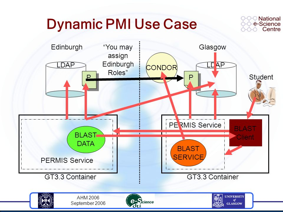 AHM 2006 September 2006 Dynamic PMI Use Case EdinburghGlasgow GT3.3 Container BLAST DATA BLAST SERVICE PERMIS Service LDAP Student BLAST Client P P P P CONDOR You may assign Edinburgh Roles