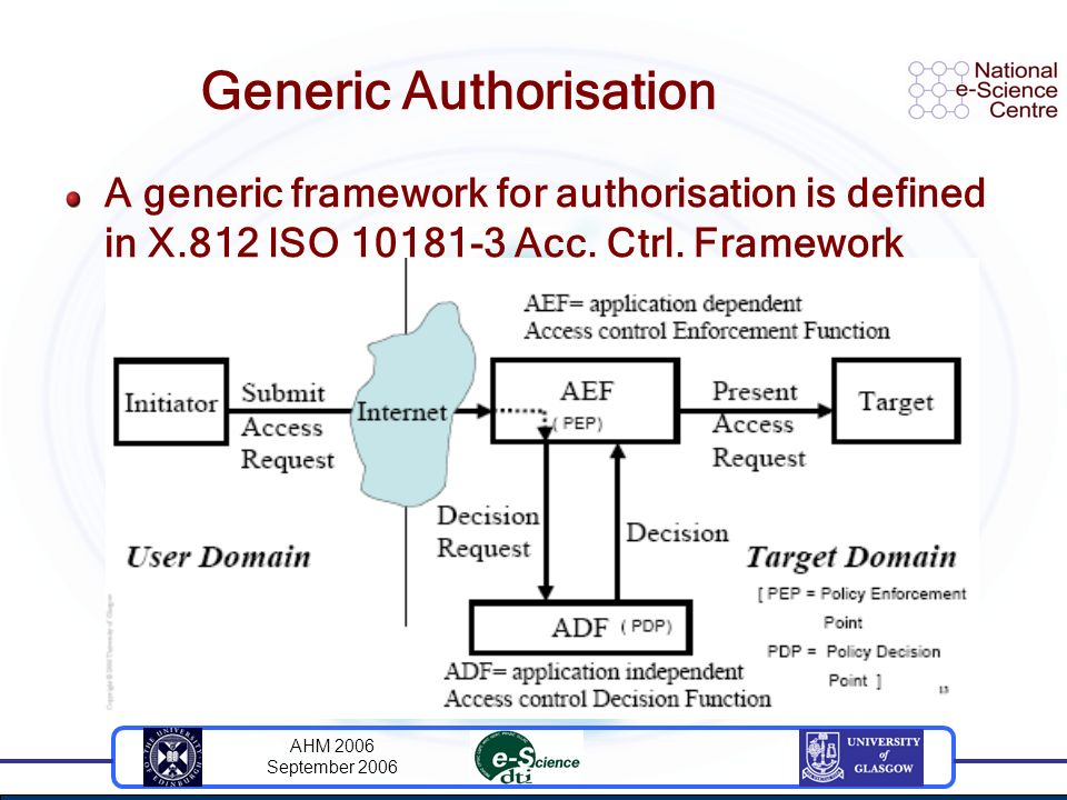 AHM 2006 September 2006 Generic Authorisation A generic framework for authorisation is defined in X.812 ISO 10181-3 Acc. Ctrl. Framework
