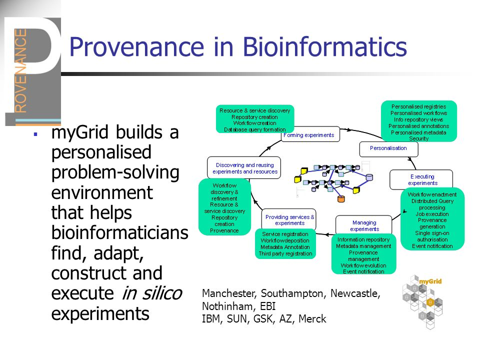Provenance in Bioinformatics myGrid builds a personalised problem-solving environment that helps bioinformaticians find, adapt, construct and execute in silico experiments Manchester, Southampton, Newcastle, Nothinham, EBI IBM, SUN, GSK, AZ, Merck