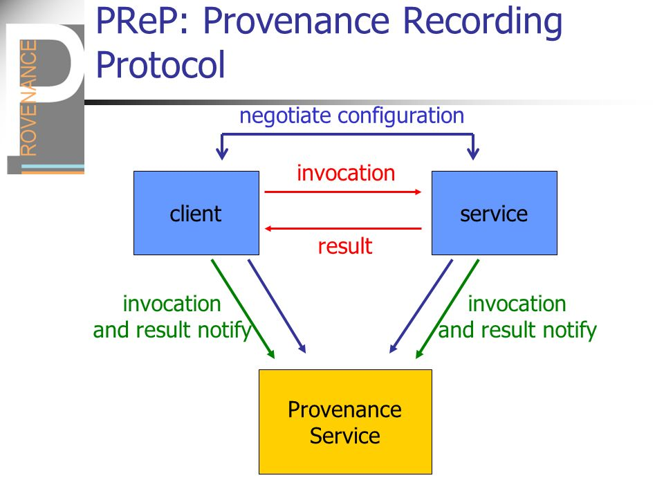 PReP: Provenance Recording Protocol clientservice invocation result Provenance Service invocation and result notify invocation and result notify negotiate configuration
