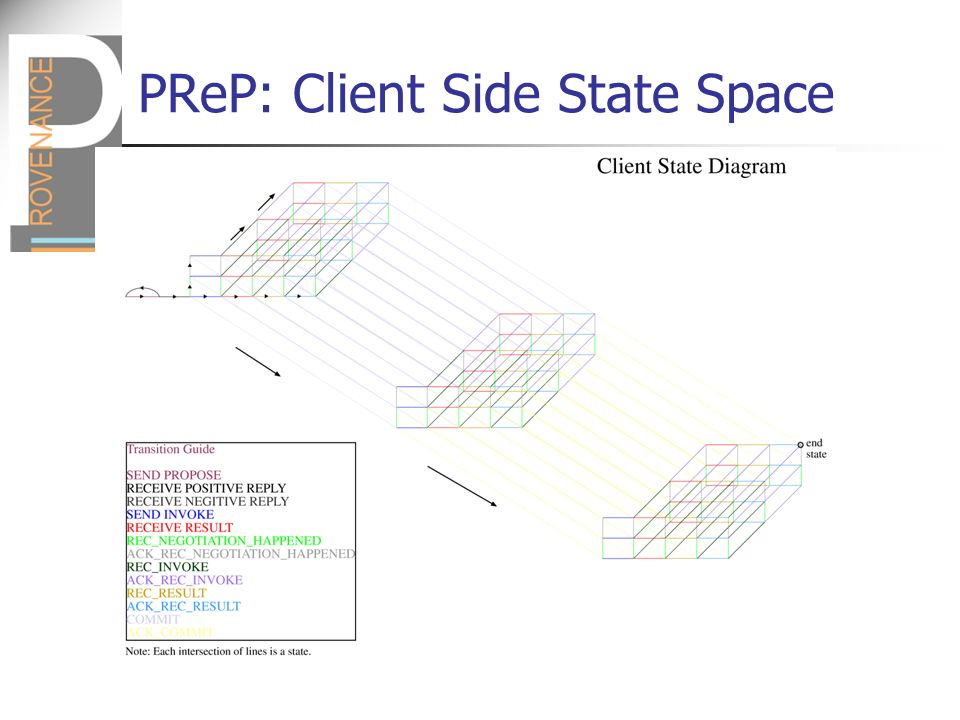 PReP: Client Side State Space