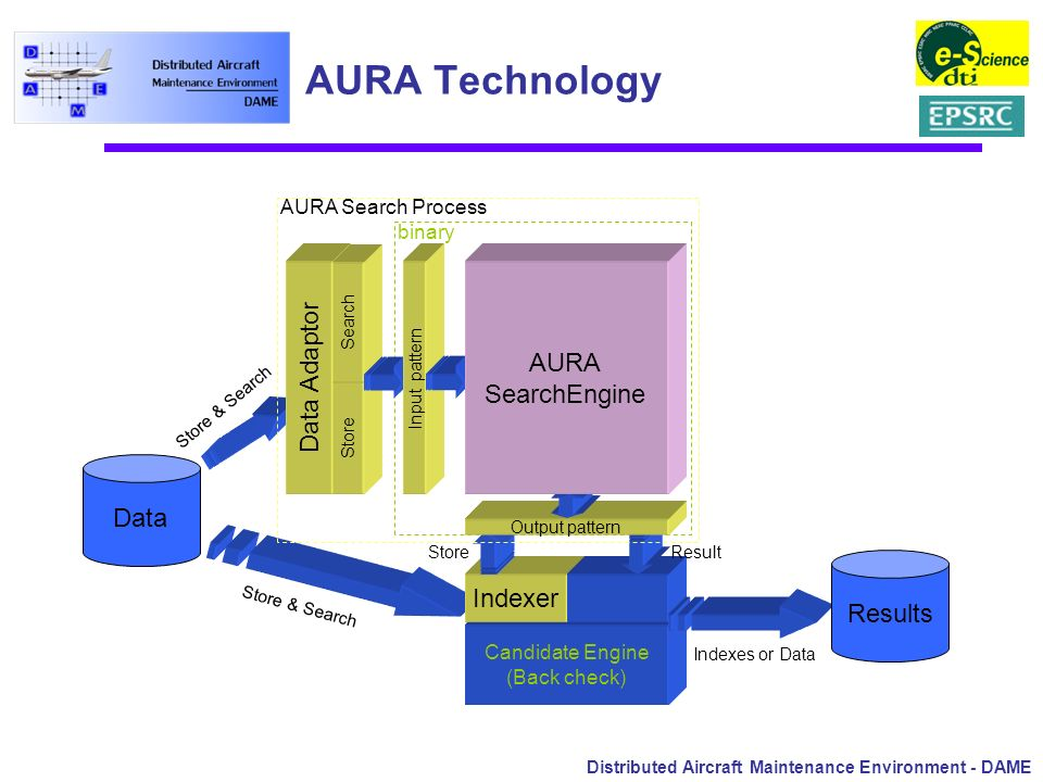 Distributed Aircraft Maintenance Environment - DAME AURA Technology Data Data Adaptor Store Search Input pattern Candidate Engine (Back check) Indexer