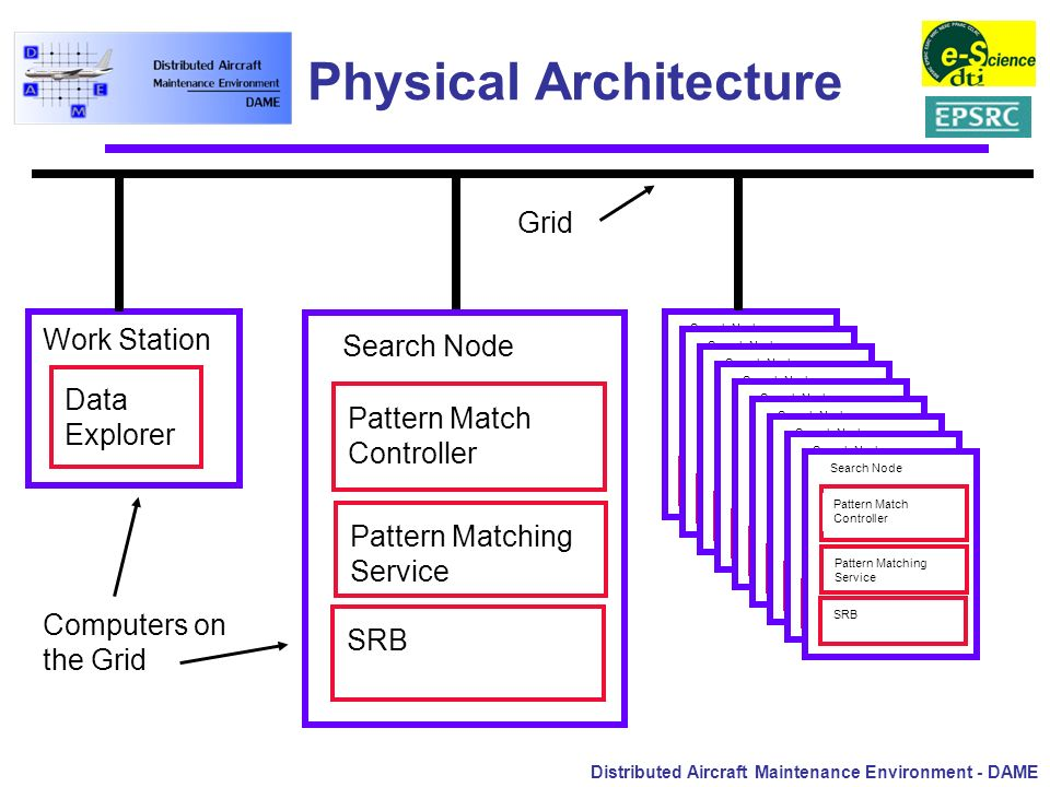 Distributed Aircraft Maintenance Environment - DAME Physical Architecture Pattern Match Controller Pattern Matching Service SRB Search Node Pattern Ma