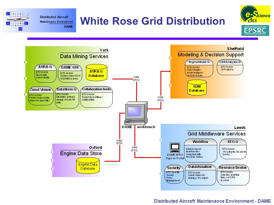 Distributed Aircraft Maintenance Environment - DAME White Rose Grid Distribution