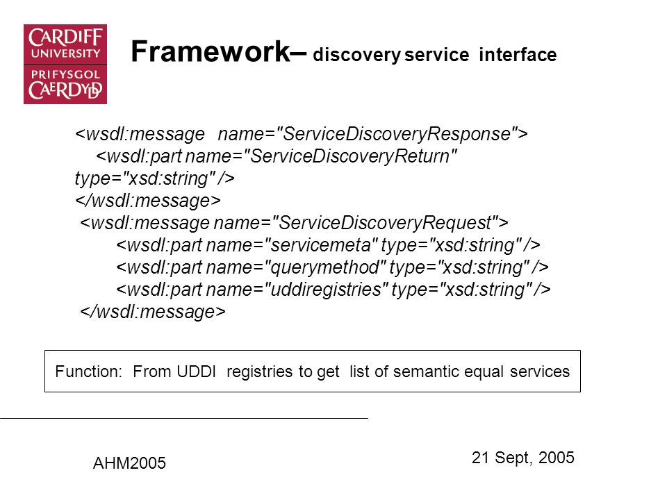 Framework– discovery service interface AHM2005 21 Sept, 2005 Function: From UDDI registries to get list of semantic equal services