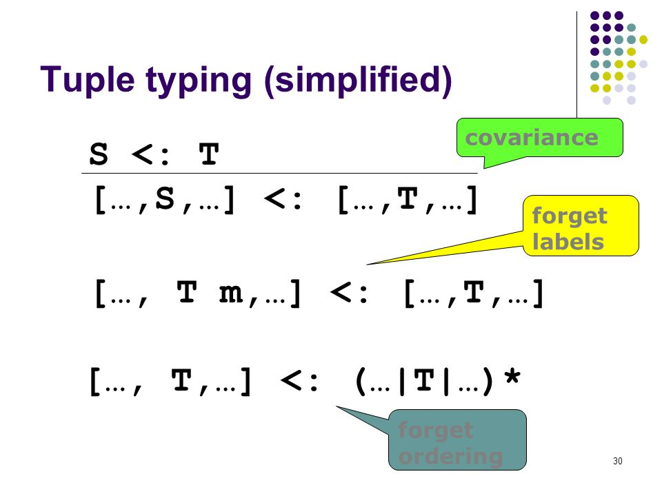 30 Tuple typing (simplified) S <: T [ …,S,…] <: […,T,…] […, T m,…] <: […,T,…] […, T,…] <: (…|T|…)* covariance forget labels forget ordering