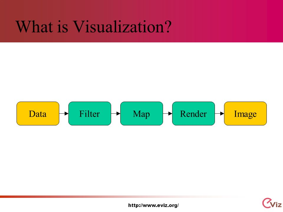 http://www.eviz.org/ What is Visualization FilterMapRenderDataImage