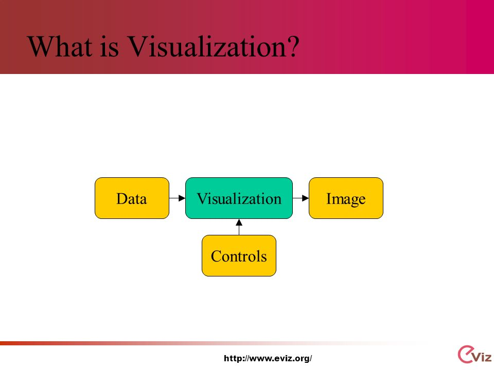 http://www.eviz.org/ What is Visualization VisualizationDataImageControls