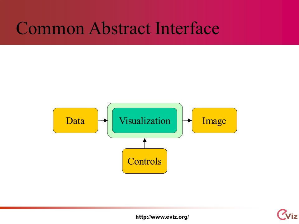 http://www.eviz.org/ Common Abstract Interface VisualizationDataImageControls