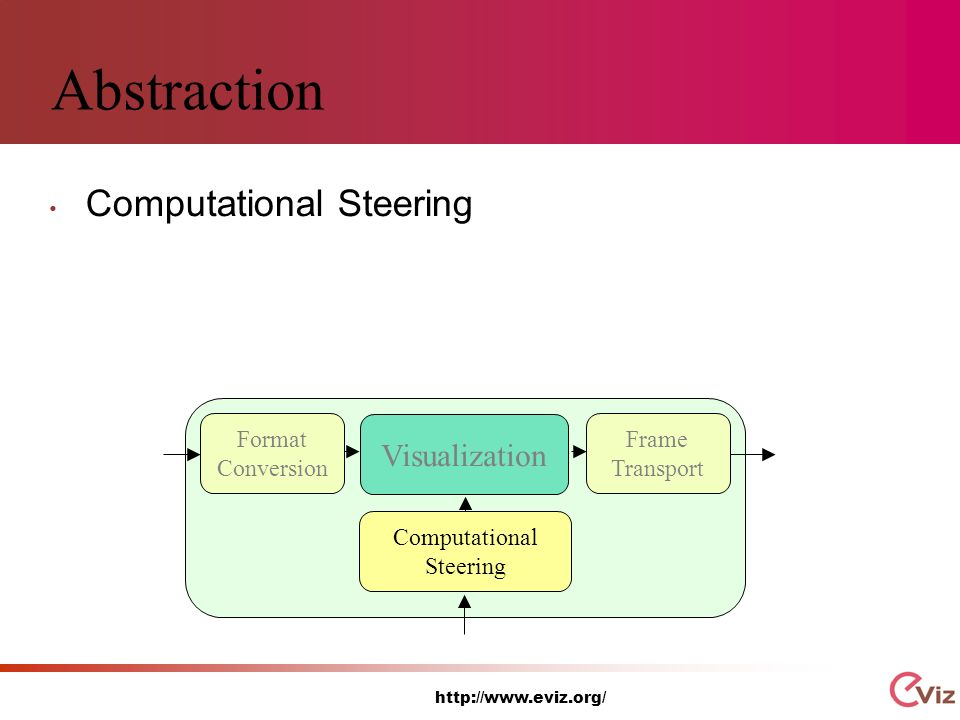 http://www.eviz.org/ Abstraction Computational Steering Visualization Computational Steering Frame Transport Format Conversion