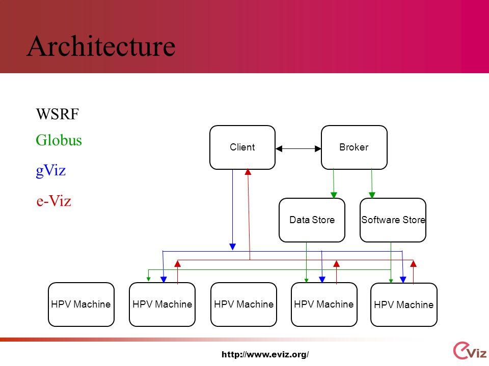 http://www.eviz.org/ Architecture Software StoreClientBrokerData StoreHPV Machine WSRF Globus gViz e-Viz