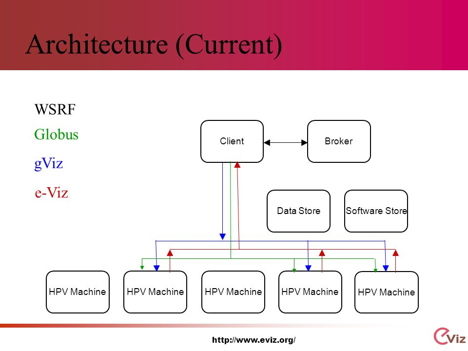 http://www.eviz.org/ Architecture (Current) ClientBrokerHPV Machine Software StoreData Store WSRF Globus gViz e-Viz