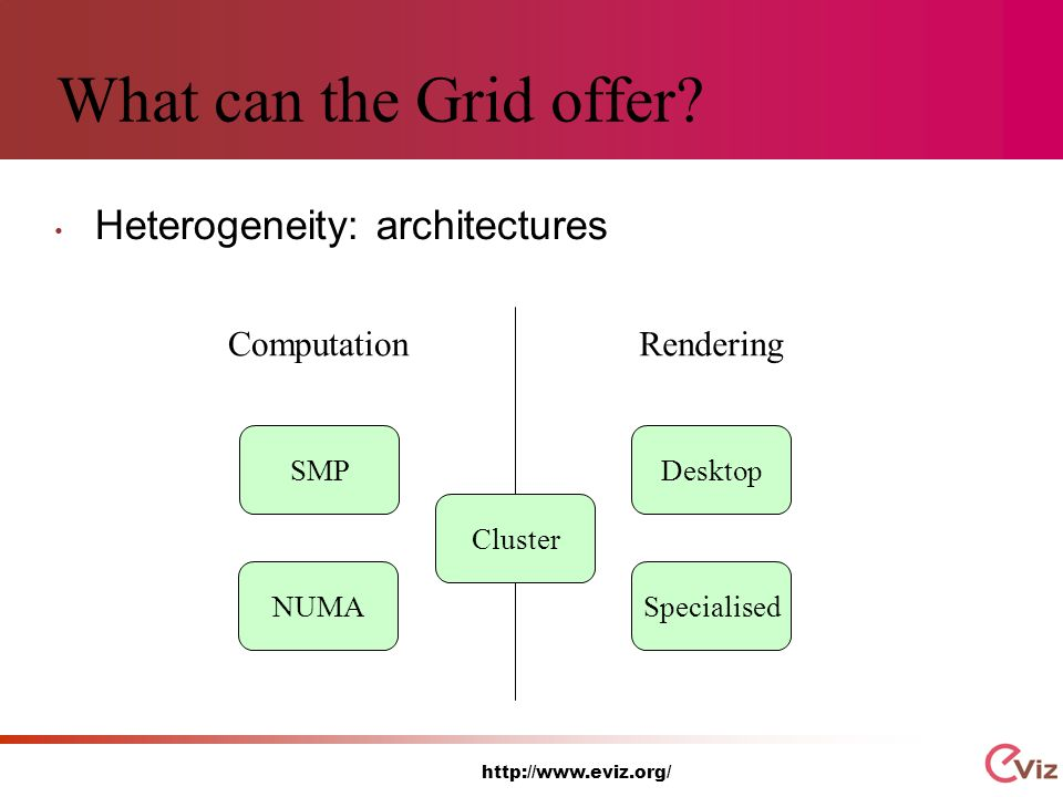 http://www.eviz.org/ What can the Grid offer.