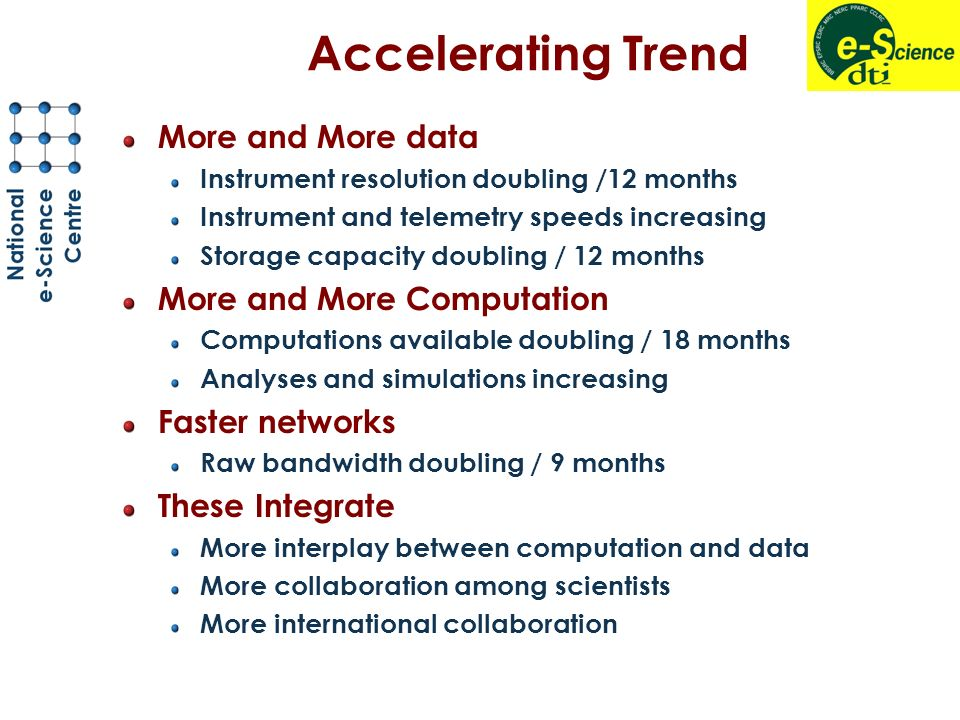 Accelerating Trend More and More data Instrument resolution doubling /12 months Instrument and telemetry speeds increasing Storage capacity doubling / 12 months More and More Computation Computations available doubling / 18 months Analyses and simulations increasing Faster networks Raw bandwidth doubling / 9 months These Integrate More interplay between computation and data More collaboration among scientists More international collaboration