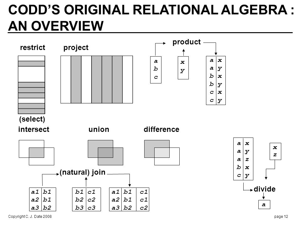 Copyright C. J. Date 2008page 12 CODDS ORIGINAL RELATIONAL ALGEBRA : AN OVERVIEW (natural) join a1 b1 b1 c1 a1 b1 c1 a2 b1 b2 c2 a2 b1 c1 a3 b2 b3 c3