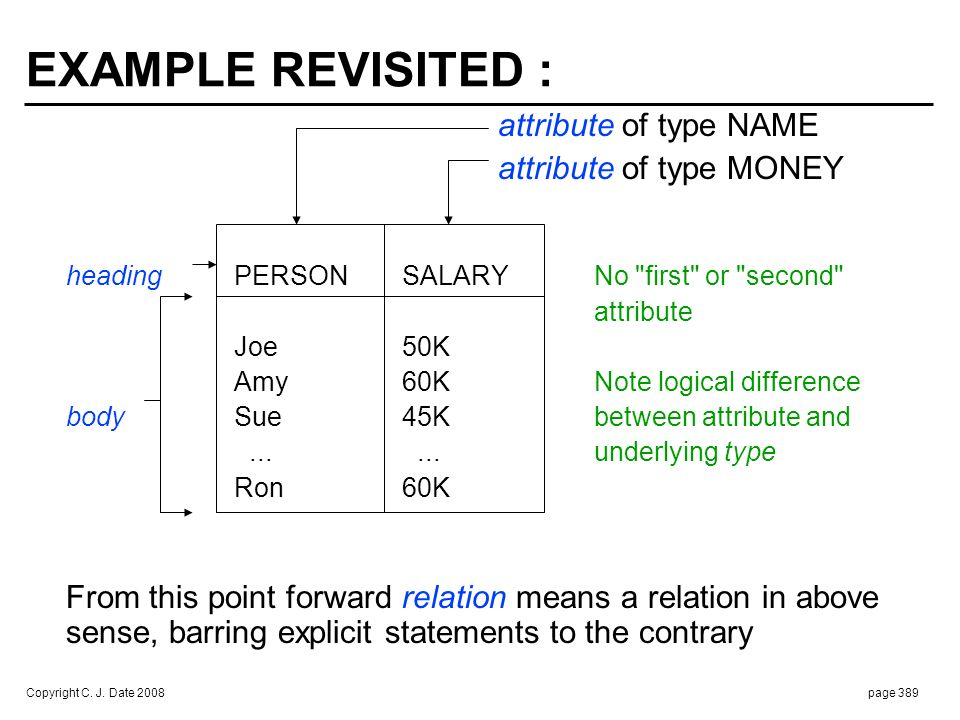 Copyright C. J. Date 2008page 389 EXAMPLE REVISITED : attribute of type NAME attribute of type MONEY headingPERSONSALARYNo