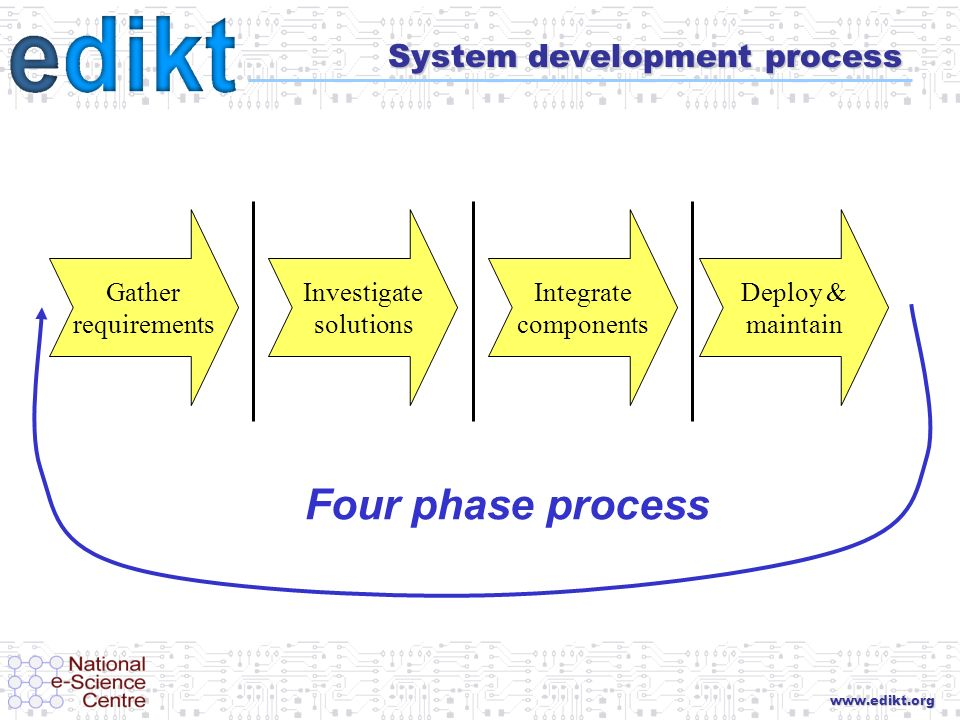 www.edikt.org System development process Four phase process Gather requirements Investigate solutions Integrate components Deploy & maintain