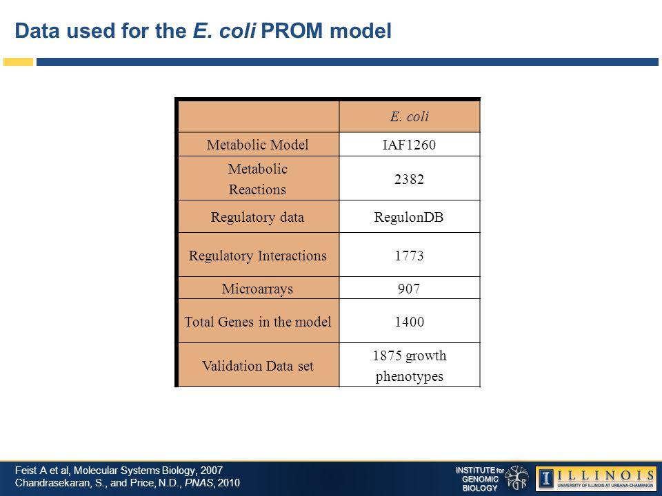 INSTITUTE for GENOMICBIOLOGY Data used for the E. coli PROM model E. coli Metabolic ModelIAF1260 Metabolic Reactions 2382 Regulatory dataRegulonDB Reg