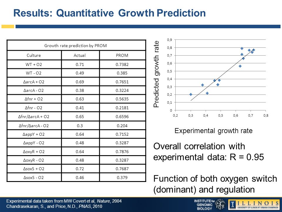 INSTITUTE for GENOMICBIOLOGY Results: Quantitative Growth Prediction Experimental data taken from MW Covert et al, Nature, 2004 Chandrasekaran, S., and Price, N.D., PNAS, 2010 Growth rate prediction by PROM CultureActualPROM WT + O20.710.7382 WT - O20.490.385 ΔarcA + O20.690.7651 ΔarcA - O20.380.3224 Δfnr + O20.630.5635 Δfnr - O20.410.2181 Δfnr/ΔarcA + O20.650.6596 Δfnr/ΔarcA - O20.30.204 ΔappY + O20.640.7152 ΔappY - O20.480.3287 ΔoxyR + O20.640.7876 ΔoxyR - O20.480.3287 ΔsoxS + O20.720.7687 ΔsoxS - O20.460.379 Overall correlation with experimental data: R = 0.95 Function of both oxygen switch (dominant) and regulation Experimental growth rate Predicted growth rate