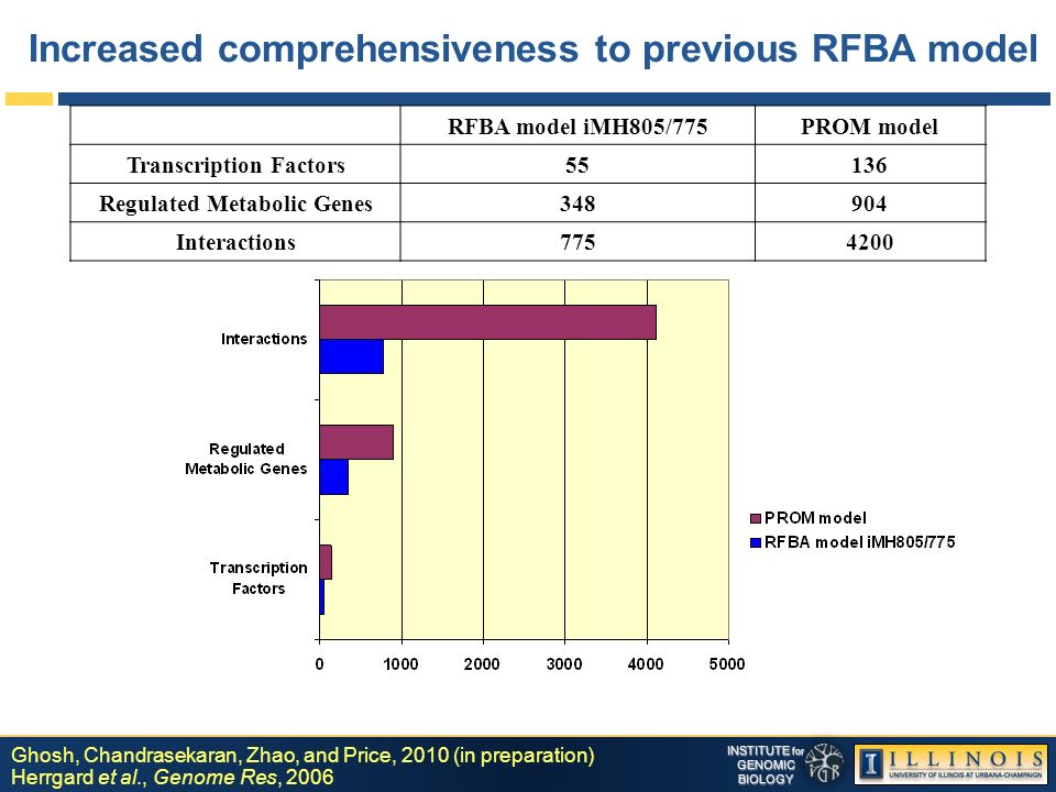 INSTITUTE for GENOMICBIOLOGY Increased comprehensiveness to previous RFBA model Ghosh, Chandrasekaran, Zhao, and Price, 2010 (in preparation) Herrgard et al., Genome Res, 2006 RFBA model iMH805/775PROM model Transcription Factors55136 Regulated Metabolic Genes348904 Interactions7754200