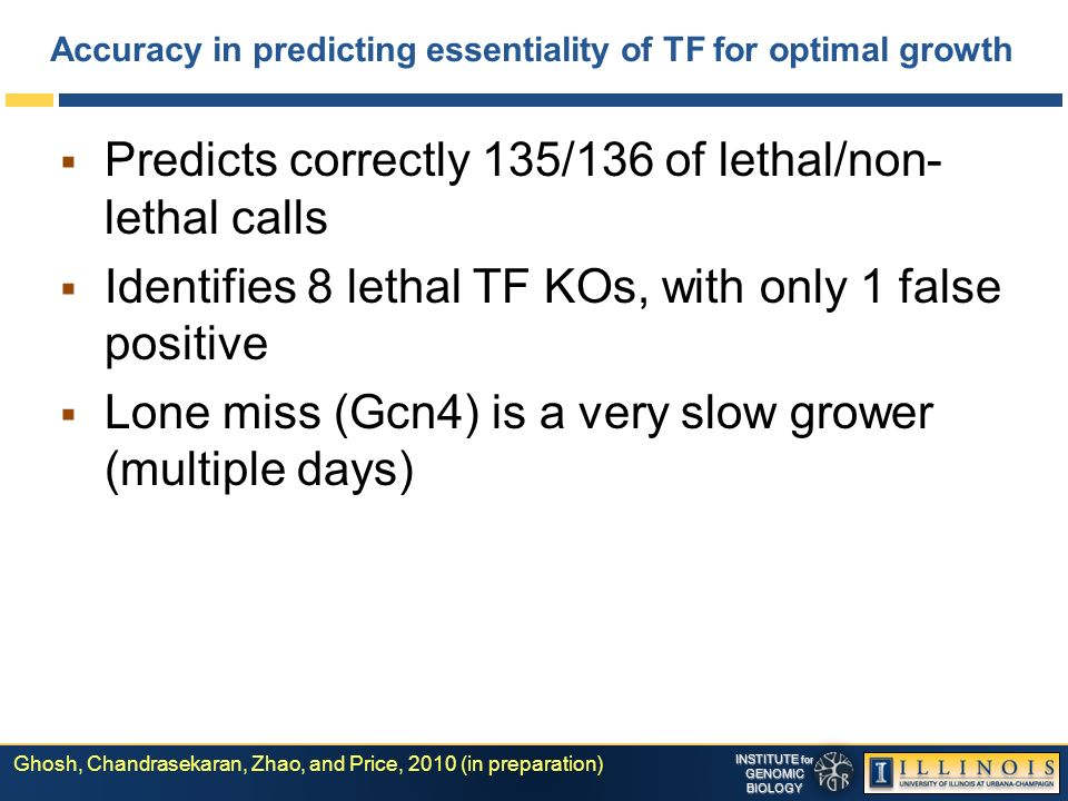 INSTITUTE for GENOMICBIOLOGY Accuracy in predicting essentiality of TF for optimal growth Predicts correctly 135/136 of lethal/non- lethal calls Identifies 8 lethal TF KOs, with only 1 false positive Lone miss (Gcn4) is a very slow grower (multiple days) Ghosh, Chandrasekaran, Zhao, and Price, 2010 (in preparation)