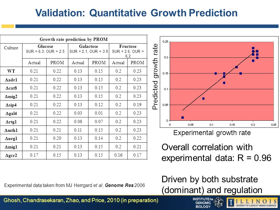 INSTITUTE for GENOMICBIOLOGY Validation: Quantitative Growth Prediction Experimental data taken from MJ Herrgard et al, Genome Res 2006 Overall correlation with experimental data: R = 0.96 Driven by both substrate (dominant) and regulation Experimental growth rate Predicted growth rate Growth rate prediction by PROM Culture Glucose SUR = 6.3; OUR = 2.5 Galactose SUR = 2.1, OUR = 3.9 Fructose SUR = 2.6, OUR = 6.2 ActualPROMActualPROMActualPROM WT0.210.220.130.150.20.23 adr1 0.210.220.130.150.20.23 cat8 0.210.220.130.150.20.23 mig2 0.210.220.130.150.20.23 sip4 0.210.220.130.120.20.19 gal4 0.210.220.030.010.20.23 rtg1 0.210.220.080.070.20.23 mth1 0.21 0.110.150.20.23 nrg1 0.210.200.130.140.20.22 mig1 0.21 0.130.150.20.21 gcr2 0.170.150.130.150.160.17 Ghosh, Chandrasekaran, Zhao, and Price, 2010 (in preparation)