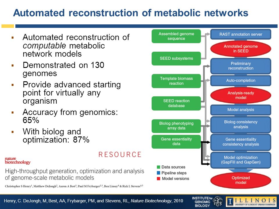 INSTITUTE for GENOMICBIOLOGY Automated reconstruction of metabolic networks Automated reconstruction of computable metabolic network models Demonstrated on 130 genomes Provide advanced starting point for virtually any organism Accuracy from genomics: 65% With biolog and optimization: 87% Henry, C.