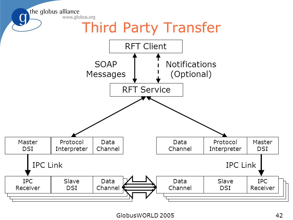 GlobusWORLD 200542 Third Party Transfer RFT Service RFT Client SOAP Messages Notifications (Optional) Data Channel Protocol Interpreter Master DSI Dat