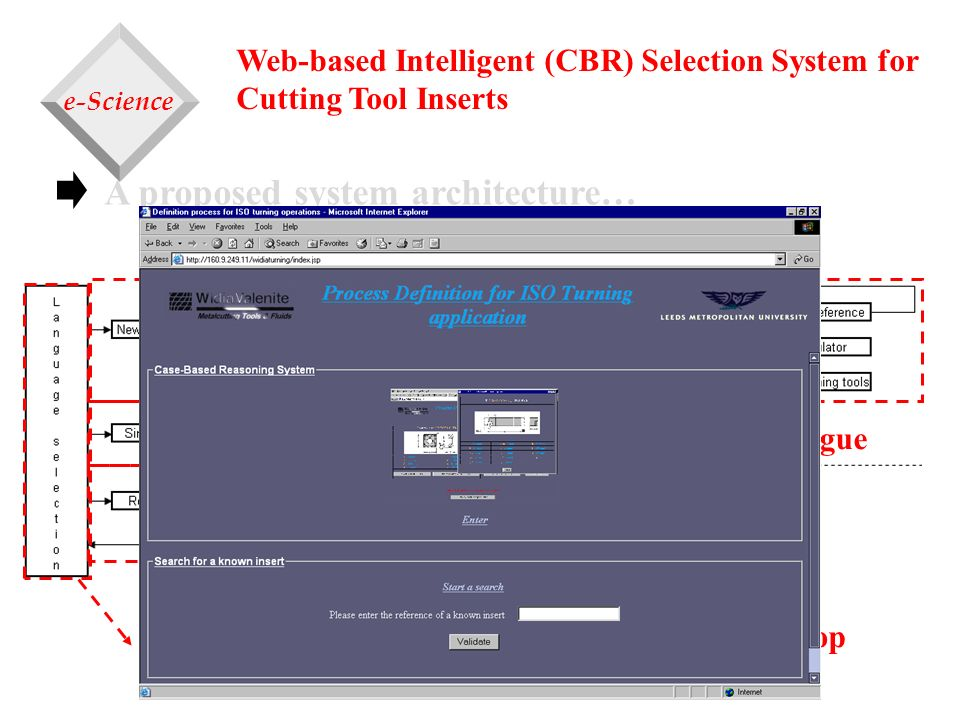 Web-based Intelligent (CBR) Selection System for Cutting Tool Inserts A proposed system architecture… Language selection Main CBR loop Standard e-Cata
