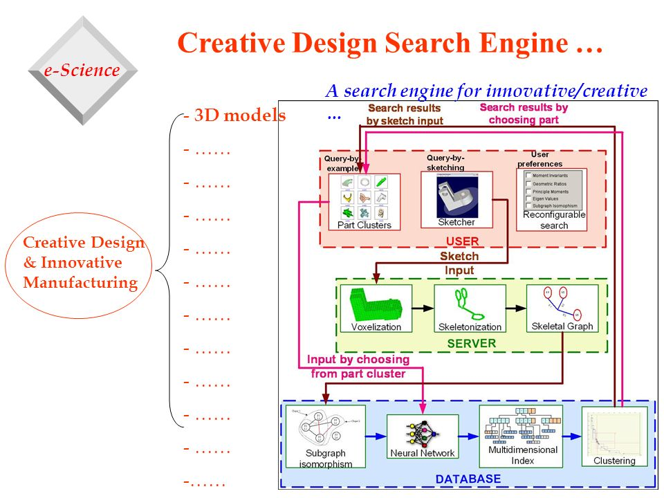 Creative Design Search Engine … Creative Design & Innovative Manufacturing - 3D models - …… A search engine for innovative/creative … e-Science