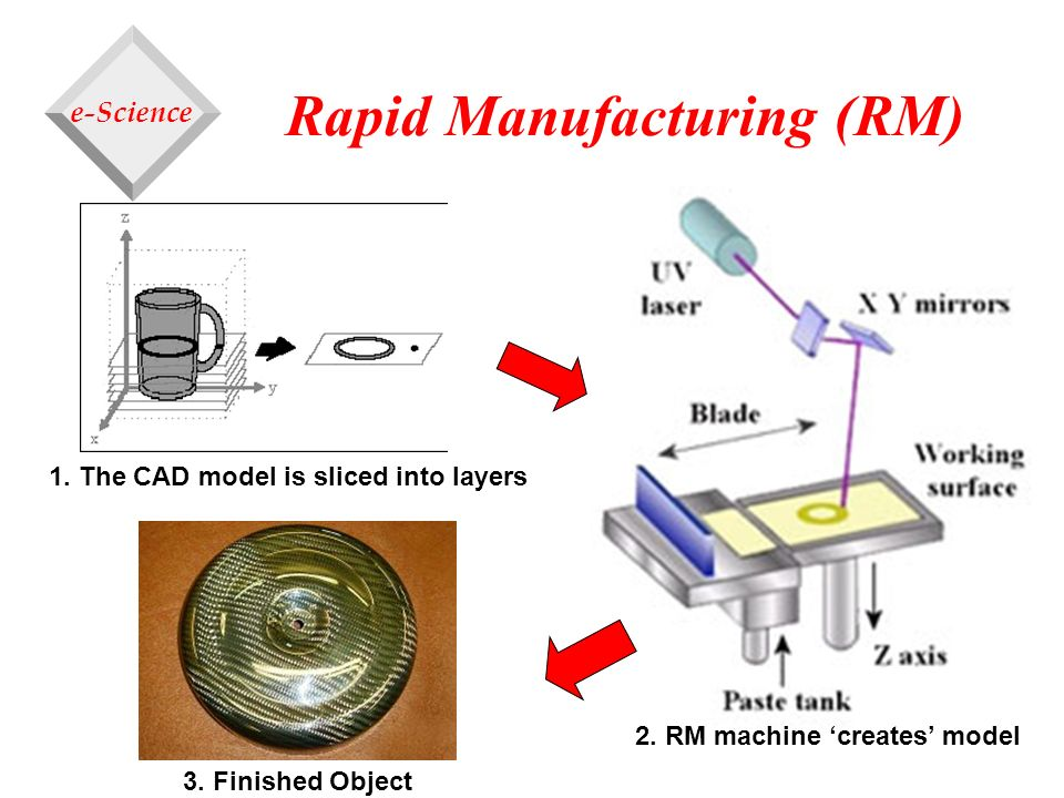 Rapid Manufacturing (RM) 1. The CAD model is sliced into layers 2. RM machine creates model 3. Finished Object e-Science