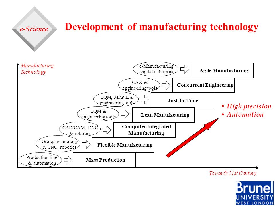 Development of manufacturing technology Mass Production Flexible Manufacturing Computer Integrated Manufacturing Lean Manufacturing Just-In-Time Concu
