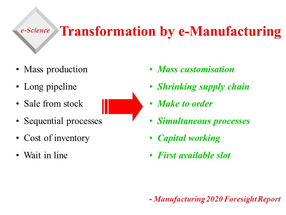 Transformation by e-Manufacturing Mass production Long pipeline Sale from stock Sequential processes Cost of inventory Wait in line Mass customisation