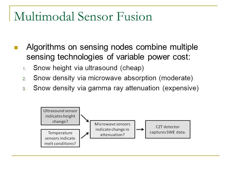 Multimodal Sensor Fusion Algorithms on sensing nodes combine multiple sensing technologies of variable power cost: 1.