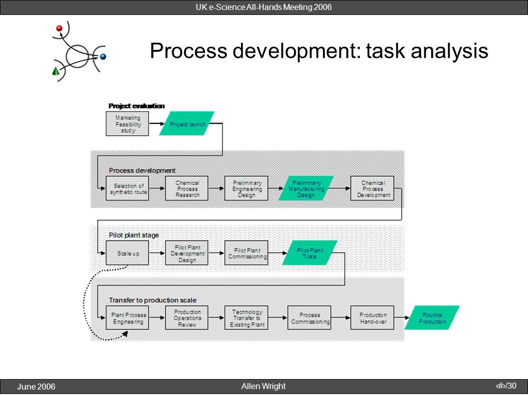Allen Wright June 2006 16/30 UK e-Science All-Hands Meeting 2006 Process development: task analysis