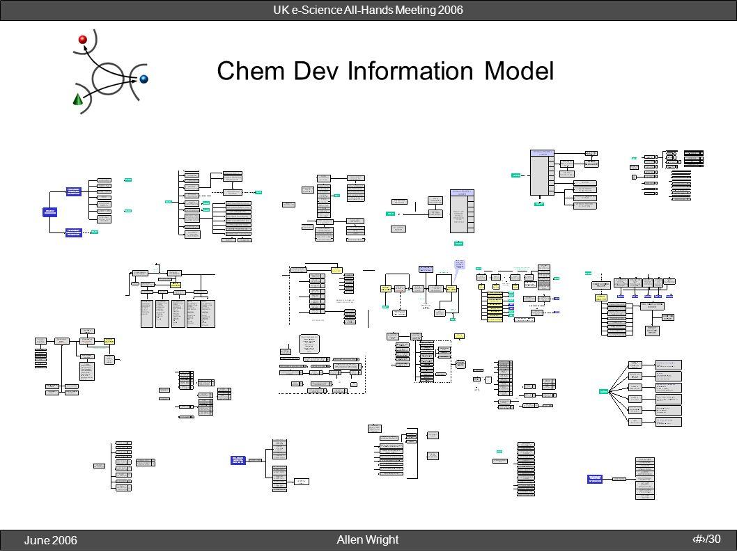 Allen Wright June 2006 18/30 UK e-Science All-Hands Meeting 2006 Chem Dev Information Model