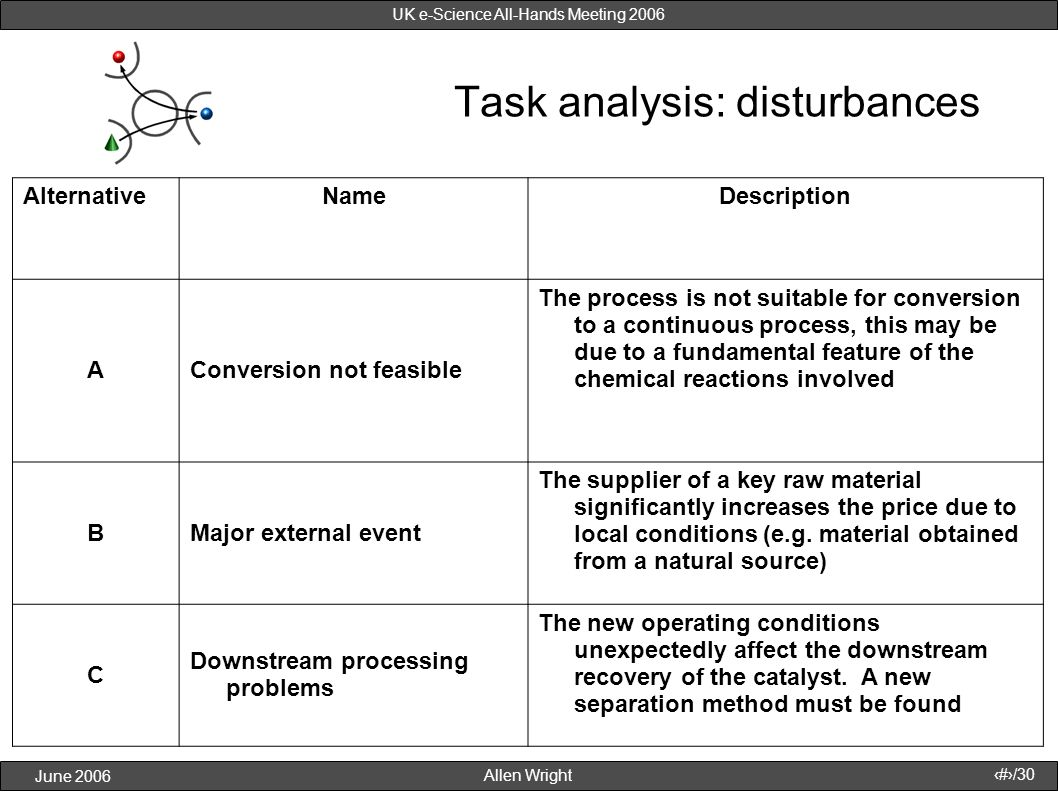 Allen Wright June 2006 22/30 UK e-Science All-Hands Meeting 2006 Task analysis: disturbances AlternativeNameDescription AConversion not feasible The p