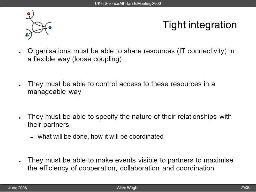 Allen Wright June 2006 27/30 UK e-Science All-Hands Meeting 2006 Tight integration Organisations must be able to share resources (IT connectivity) in