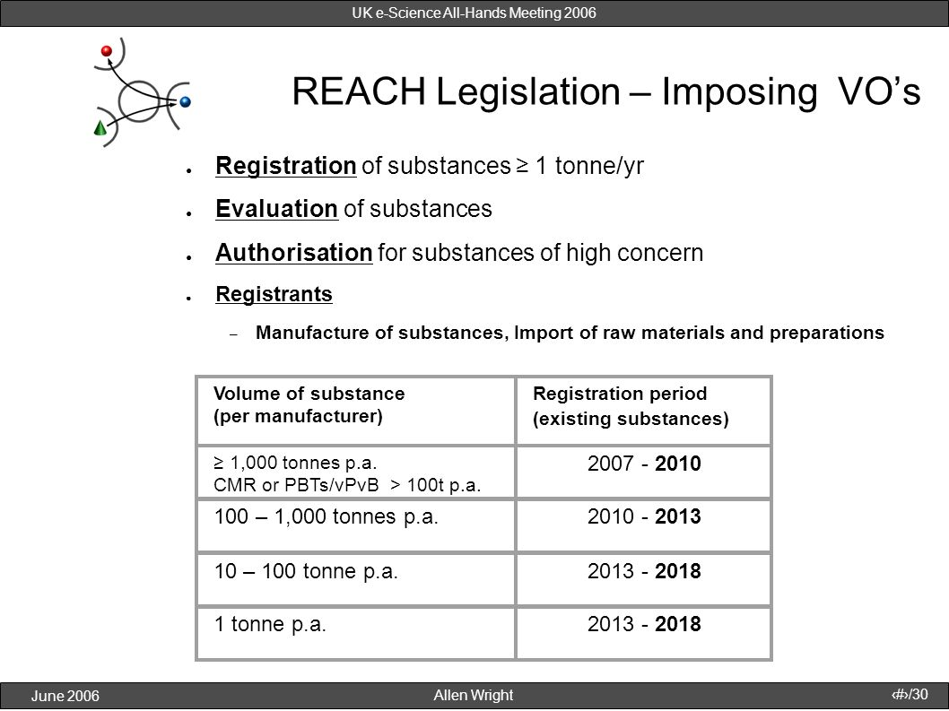 Allen Wright June 2006 29/30 UK e-Science All-Hands Meeting 2006 REACH Legislation – Imposing VOs Registration of substances 1 tonne/yr Evaluation of