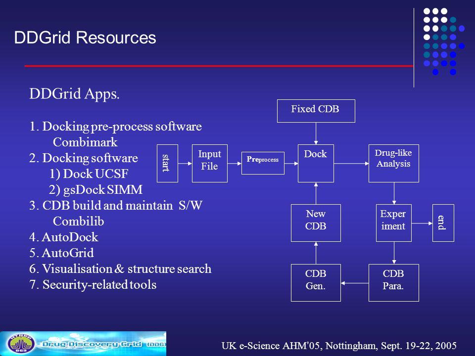 UK e-Science AHM 05, Nottingham, Sept. 19-22, 2005 DDGrid Resources DDGrid Apps.