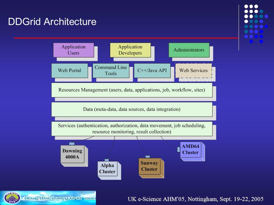 UK e-Science AHM 05, Nottingham, Sept. 19-22, 2005 DDGrid Architecture