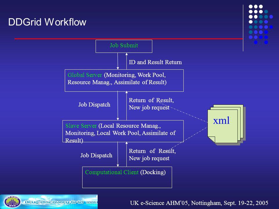 UK e-Science AHM 05, Nottingham, Sept.19-22, 2005 DDGrid security 1.