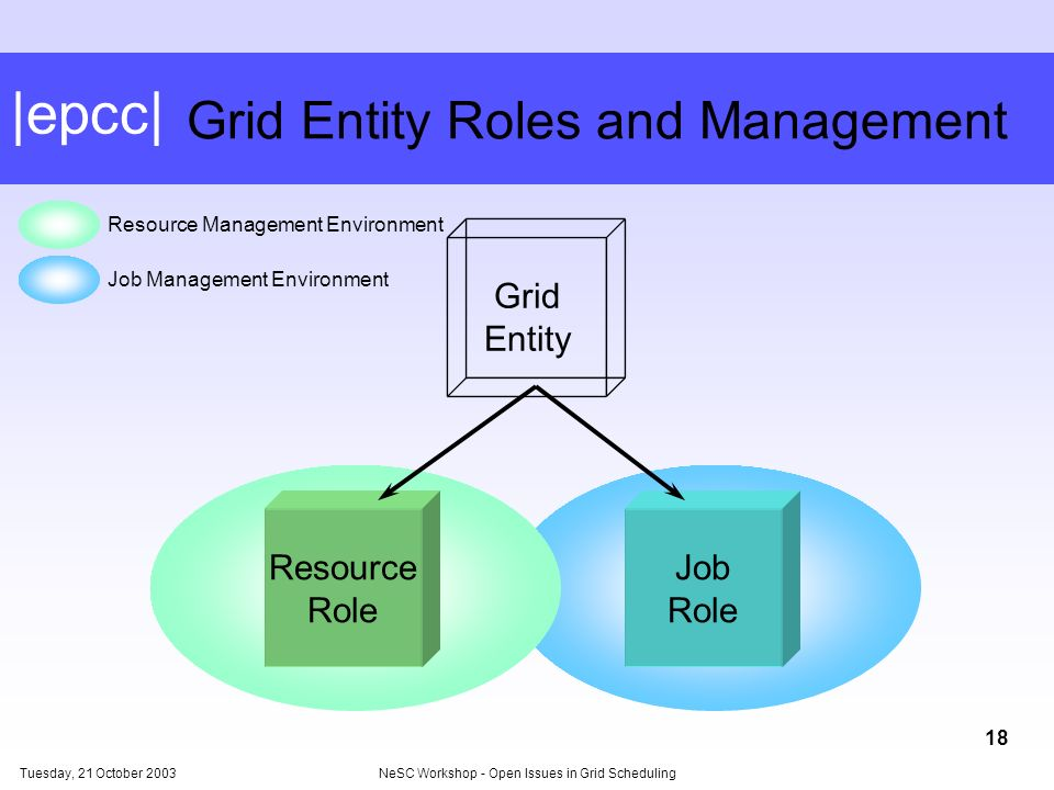 |epcc| Tuesday, 21 October 2003NeSC Workshop - Open Issues in Grid Scheduling 18 Grid Entity Roles and Management JobResource Role Job Role Grid Entity Job Management Environment Resource Management Environment