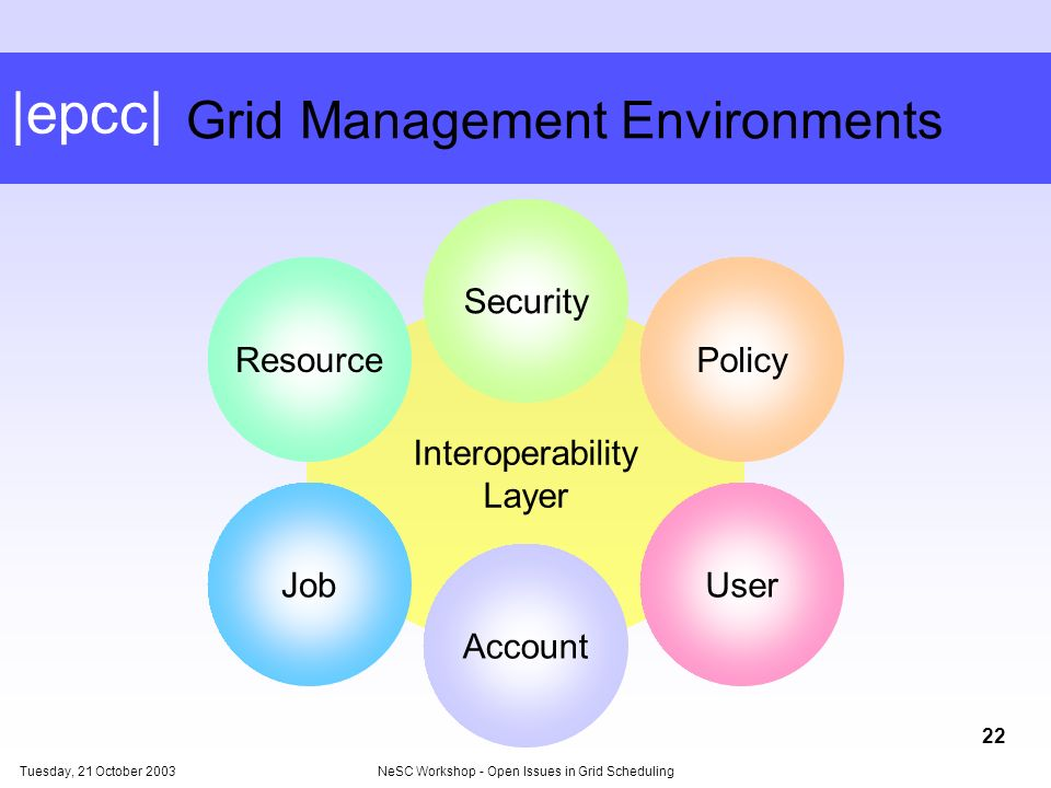 |epcc| Tuesday, 21 October 2003NeSC Workshop - Open Issues in Grid Scheduling 22 Interoperability Layer Grid Management Environments Account Security Policy UserJob Resource